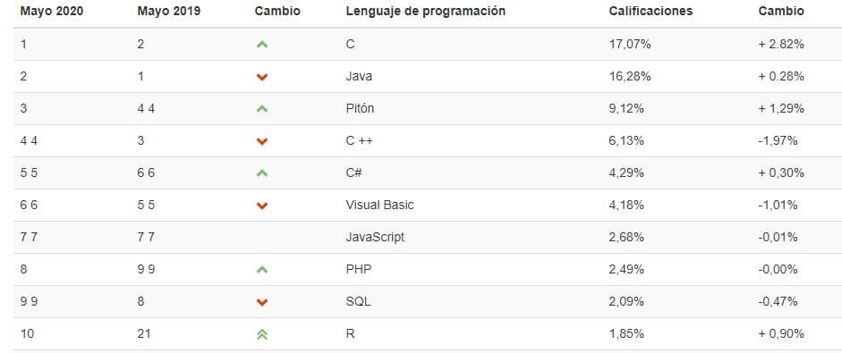Programar y los cursos que hay